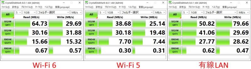 BUFFALO WSR-5400AX6のデータ転送速度の計測結果