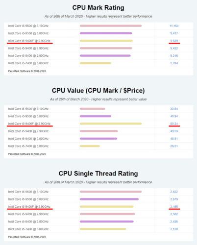 Intel Core i5-9400Fのベンチマーク比較