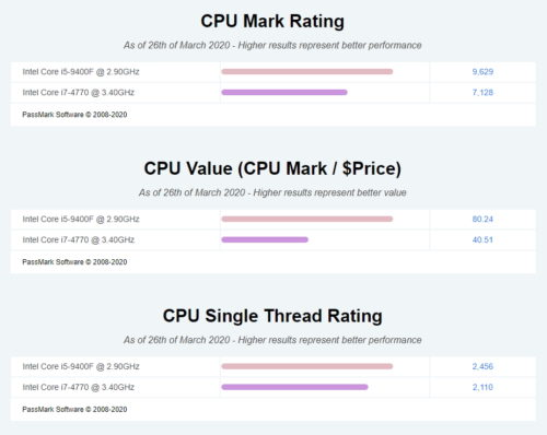 Intel Core i5-9400F・i7-4770のベンチマーク比較