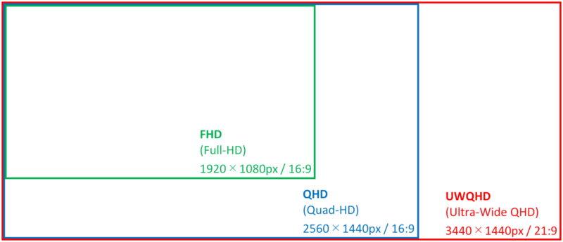 画面解像度FHD・QHD・UWQHDの比較